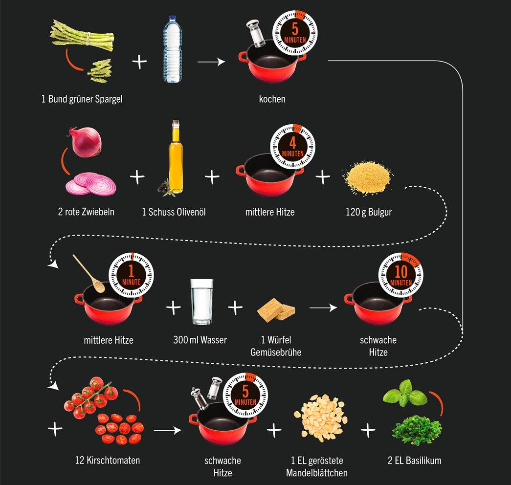 Fünf vegetarische Rezepte ohne Bla Bla